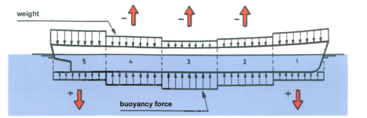 Ship strength calculation part 1 amarine weight and buoyancy forces distribution method the more segments divided the more smooth accuracy in bending shear force results ccuart Gallery