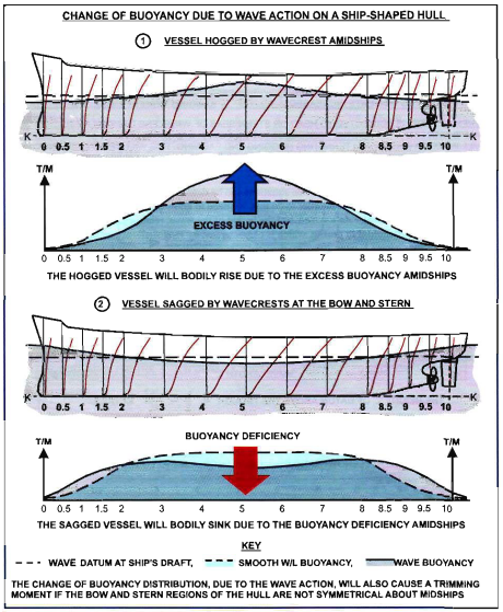 Ship strength calculation part 1 amarine bonjean curves showing the buoyancy forces variate with waving condition hogging sagging ccuart Gallery