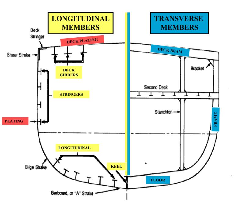 HULL FRAMING SYSTEM (TRANS/LONGI) – AMARINE