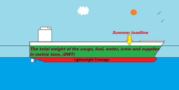 Lightweight-Tonnage