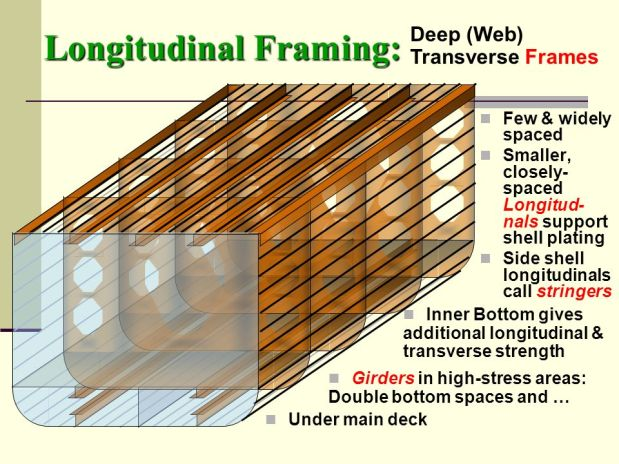 Longitudinal+Framing-