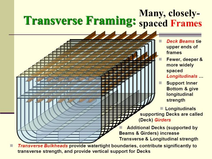 Transverse+Framing-+Many,+closely-spaced+Frames.jpg