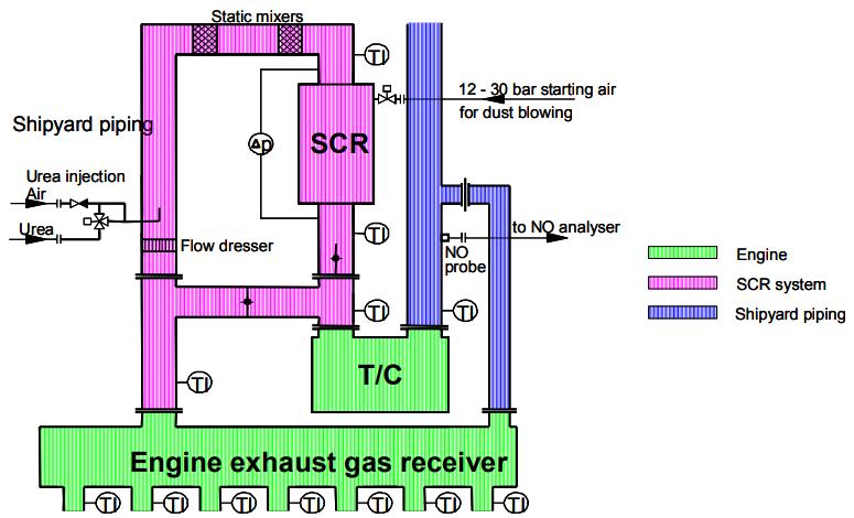 Engines with NOx and Tier I, II, III status – AMARINE