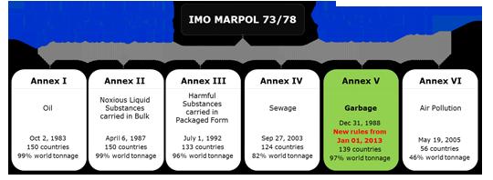 Marpol Annex V