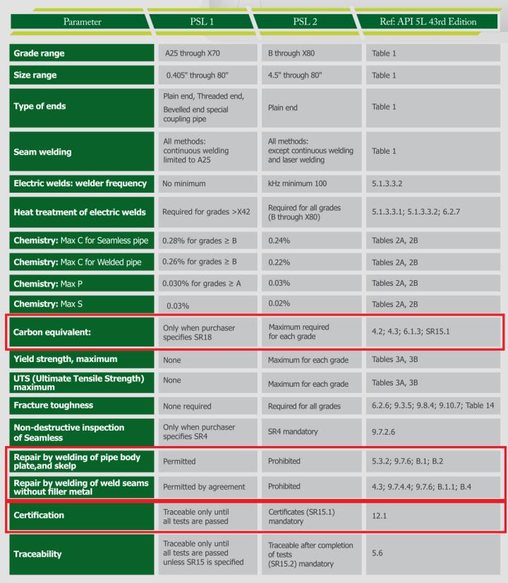 PIPE API 5L: PSL1 vs PSL2 – AMARINE