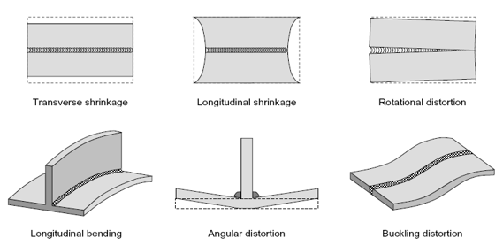 Angular-distortion-and-buckling-in-welded-plate-front.png