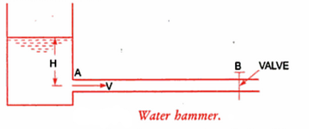 Also this wave of high pressure has the effect of hammering action on the walls of the pipe and hence it is also known as water hammer.  sc 1 st  AMARINE - WordPress.com & Water hammer in piping system ( Part 1 ) u2013 AMARINE