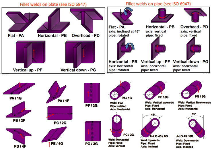 CSWIP 3.1: Part 3 - Welding Terminology and Definitions ...