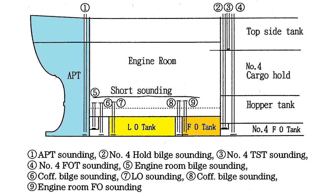 hull survey piping outfit part 3 amarine rh amarineblog wordpress com Typical Boiler Piping Diagram Pump Piping Diagram