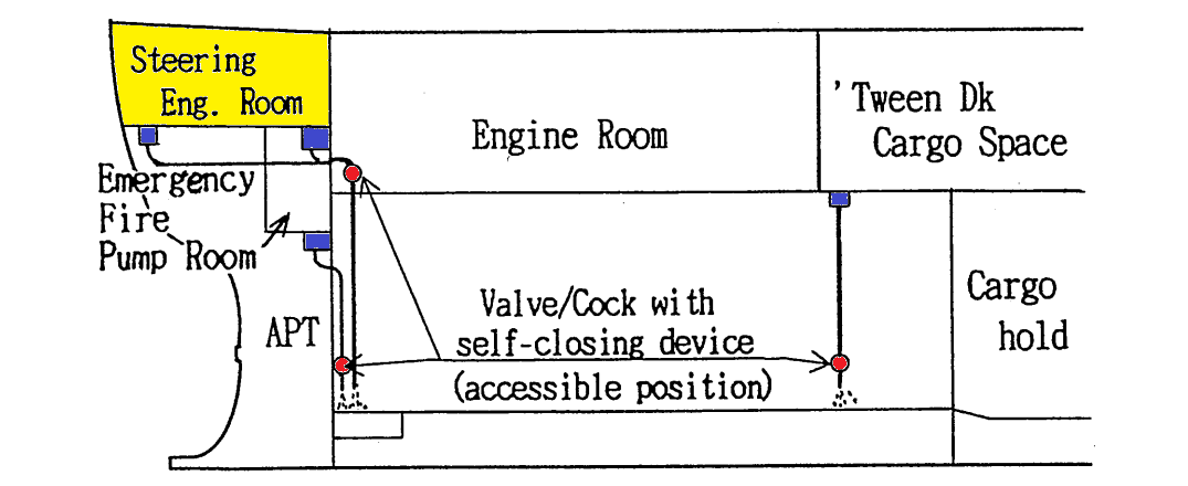 where steering engine room bilges are led to the engine room bilge well,  care must be taken as it is necessary to provide automatic closing valves  afore the