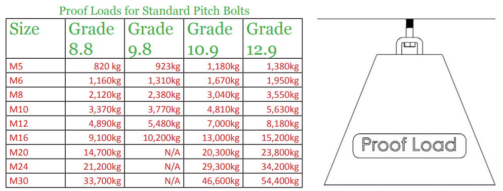BOLT/NUT: general knowledge – Part 2 – Technical knowledge
