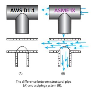 AWS D1.1 ASME IX.png