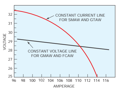 Constant Current Voltage chart.png