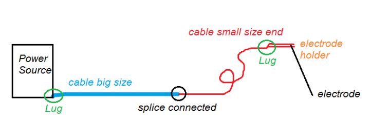 splice lug whip end.png