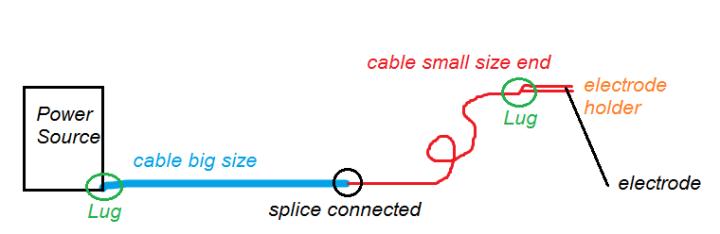 splice lug whip end.png