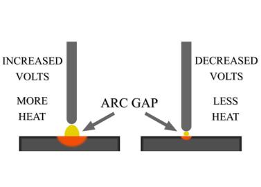 voltage arc length.png
