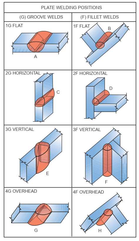 weld position groove.png