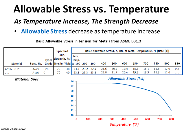 Allowable stress and Temperature ASME.png