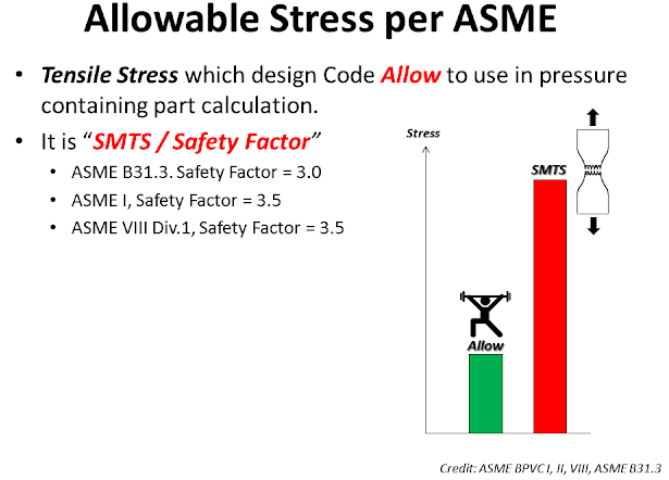 Allowable Stress ASME.png