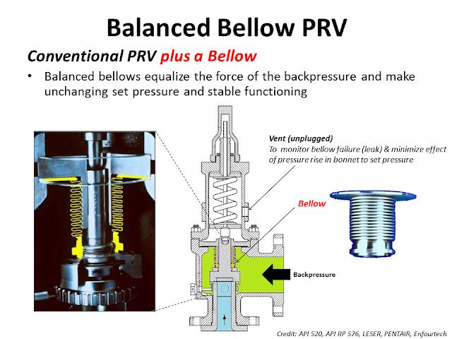 Balanced Bellow PRV PSV.png