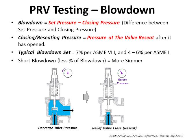 Blowdown set pressure reseat simming of valve 2.png