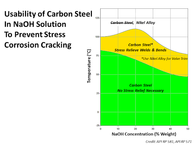 Caustic corrosion of Carbon steel.png