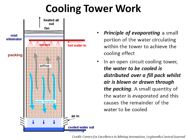 cooling tower in refinery 1.jpg