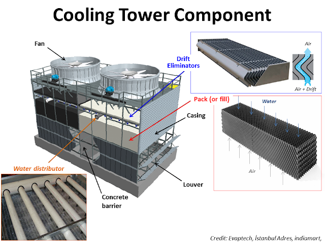 cooling tower in refinery 2.png
