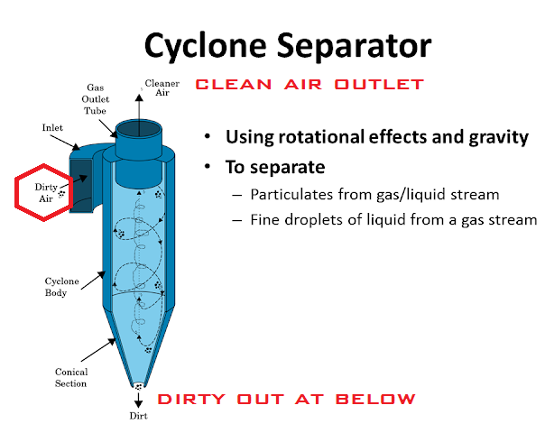 Cyclone seperator in refinery petrochemical 3.png