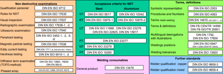 DIN EN ISO standards for welding summary.png