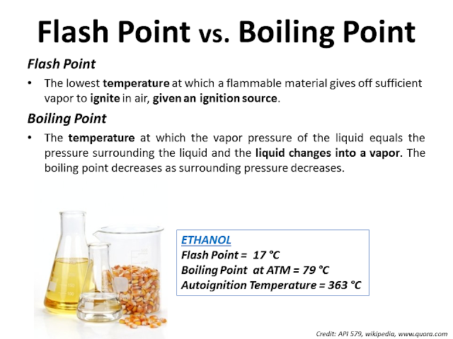 Flash point vs Boiling point Ethanol.png