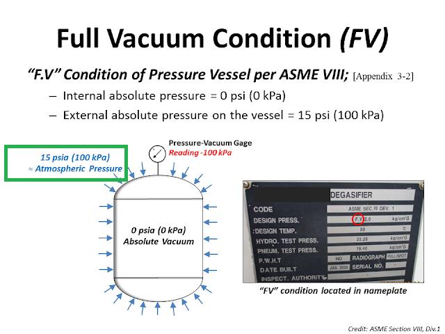 Full Vacuum condition Pressure vessel.png