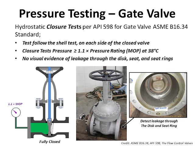 gate valve closure pressure testing.png