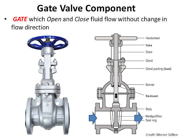 gate valve components.png