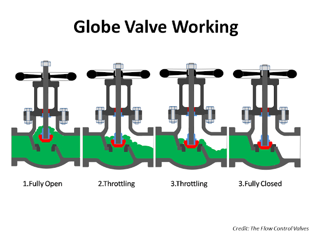 Globe Valve functions.png