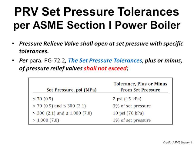 Open pressure and Set pressure of PRV tolerance.png