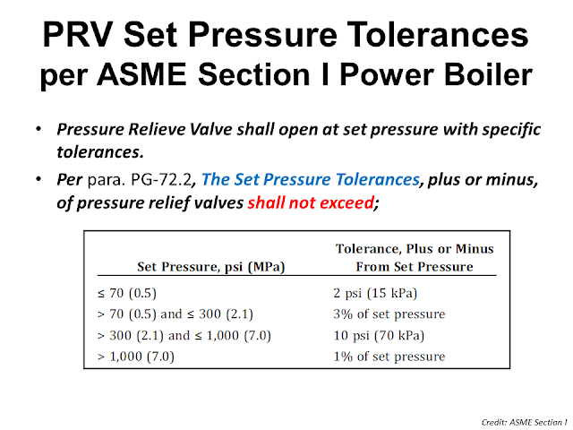 Open pressure and Set pressure of PRV tolerance.png
