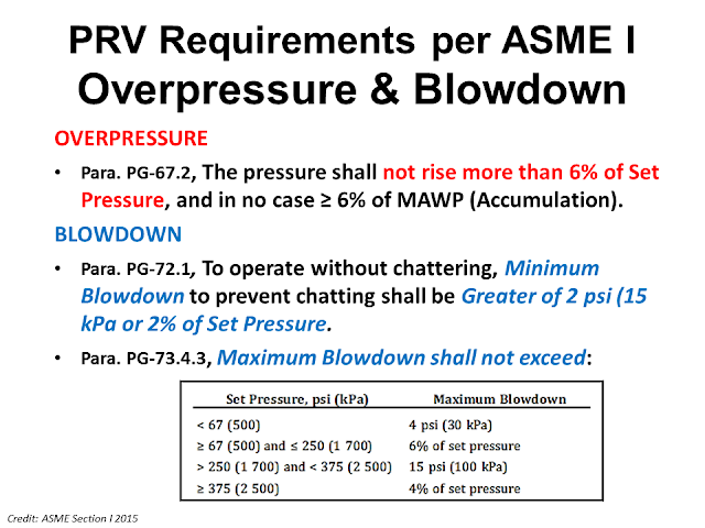 Overpressure and blowdown tolerance ASME.png