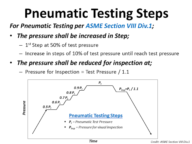 Pneumatic testing procedure ASME VIII.png