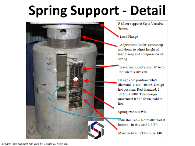 Spring support components.png