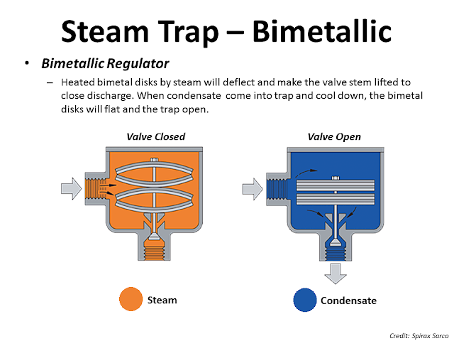 Steam trap bimetallic operation.png