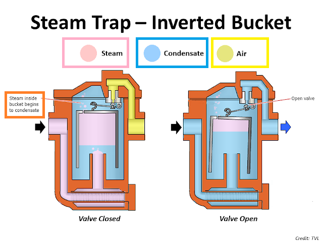 Steam trap inverted bucket operation.png