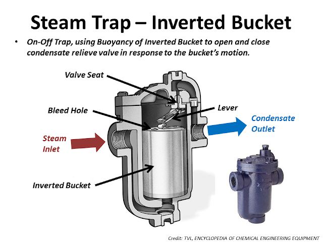 Steam trap inverted bucket type.png