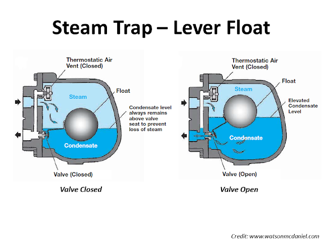 Steam trap Level float type operation.png