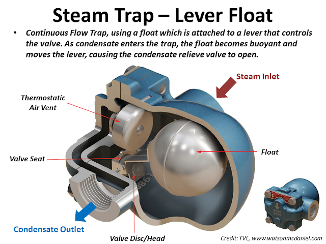 Steam trap Level float type.png