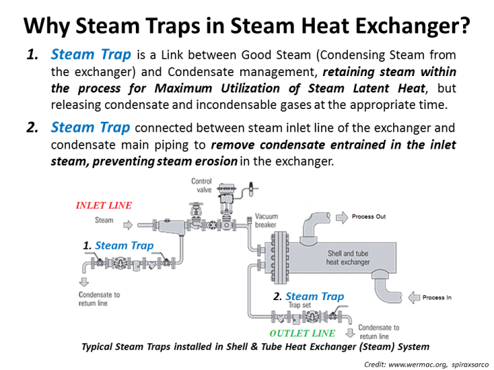 STEAM TRAP ON HEAT EXCHANGER.png