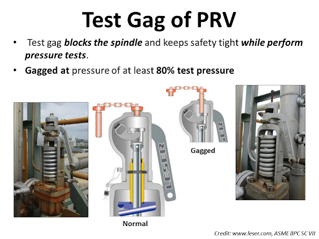 Test Gag of Valve.png