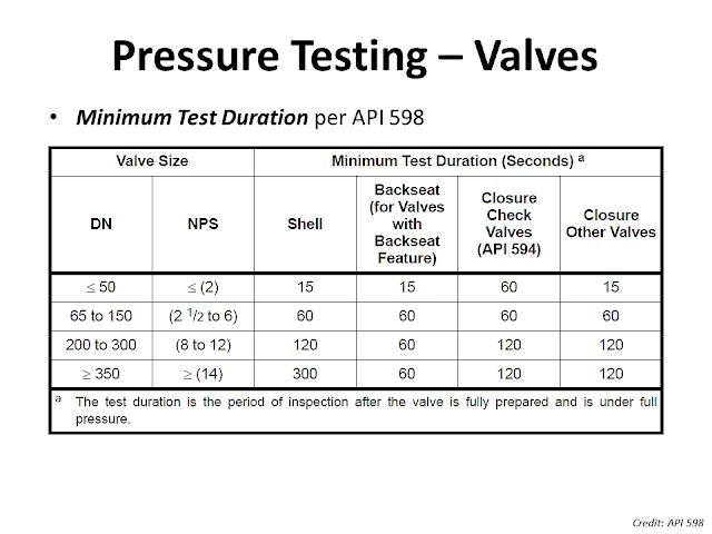 Valve pressure testing duration.png