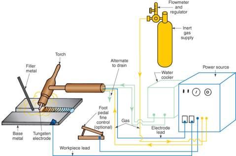 welding processes 3.png