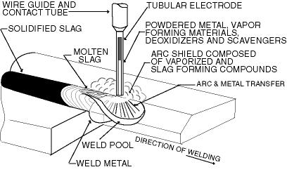 welding-processes-6.gif